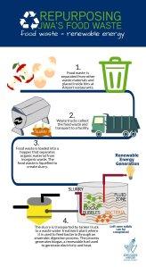 Repurposing Food Wast1